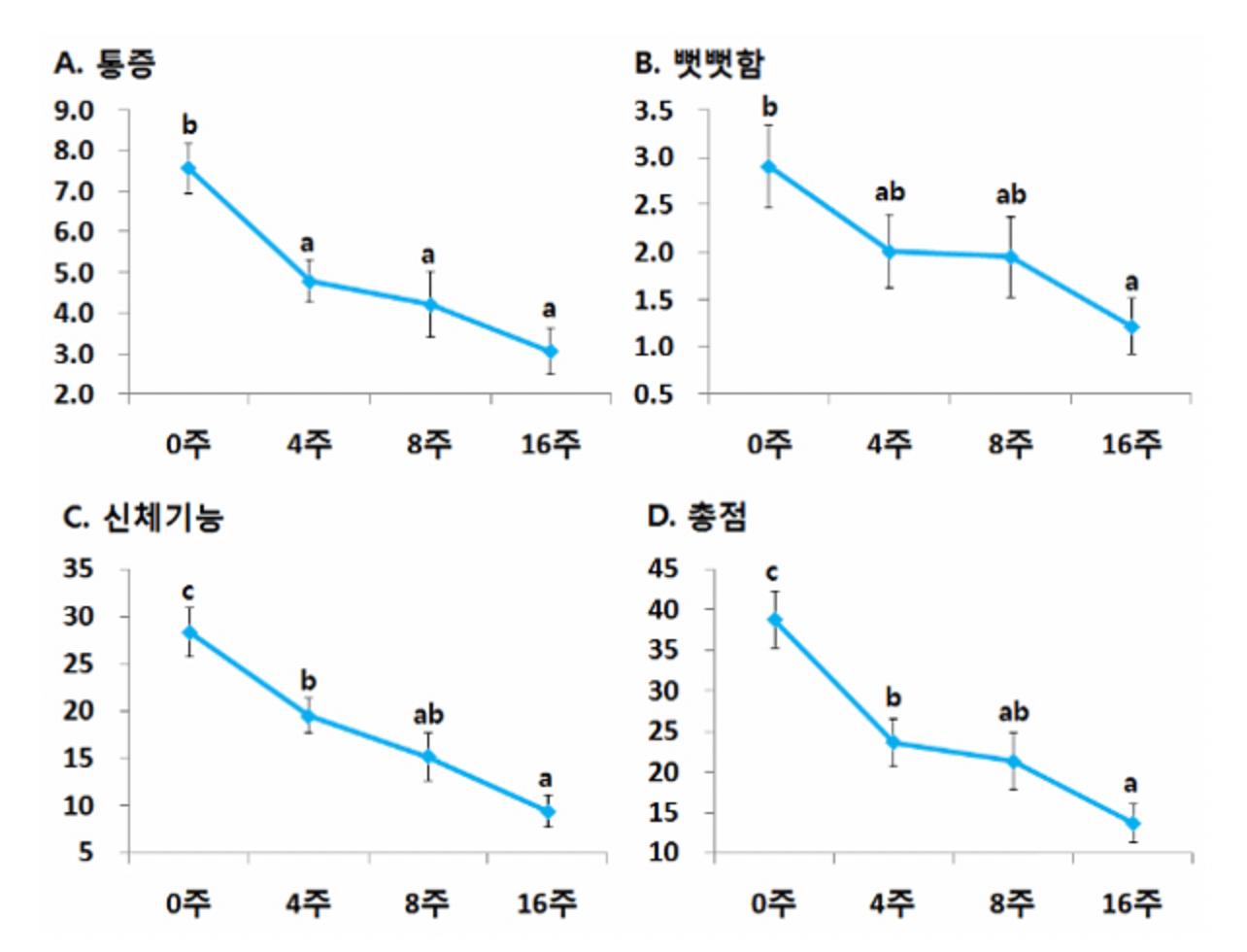NAG 섭취시 통증과 뻣뻣함 감소 그래프표