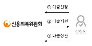 신용회복위원회 소액대출