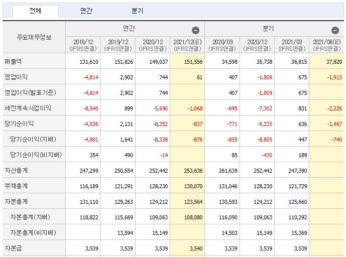 한국조선해양 재무제표