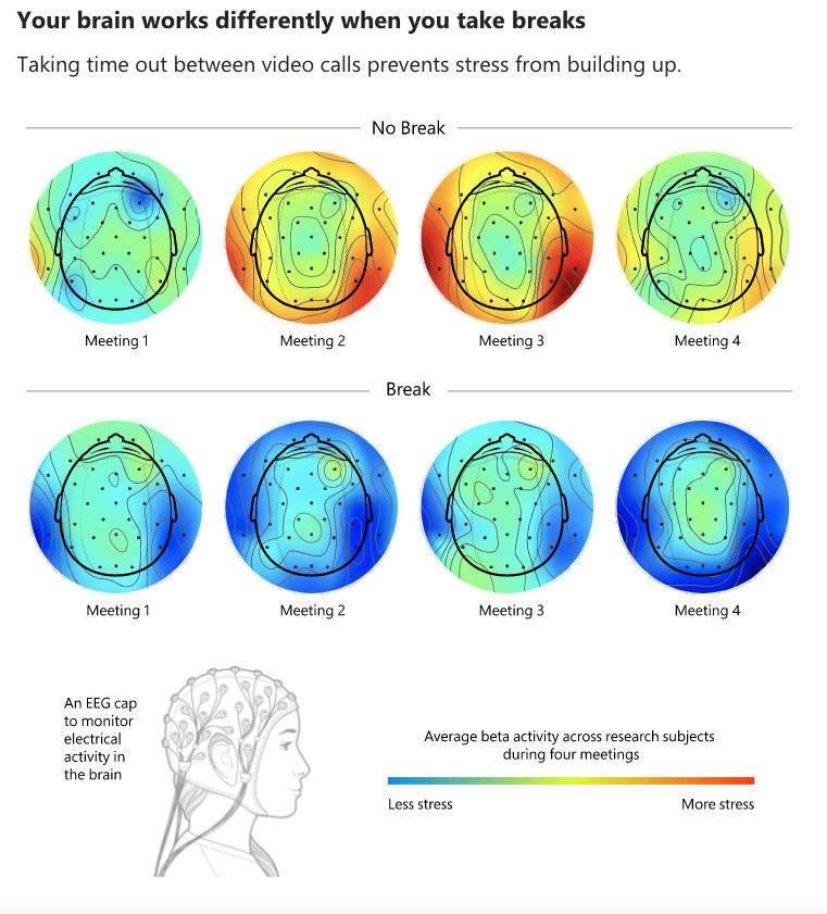 '당신의 뇌는 휴식을 필요로 한다'는 증거...MS, 원격회의와 스트레스 연구 공개