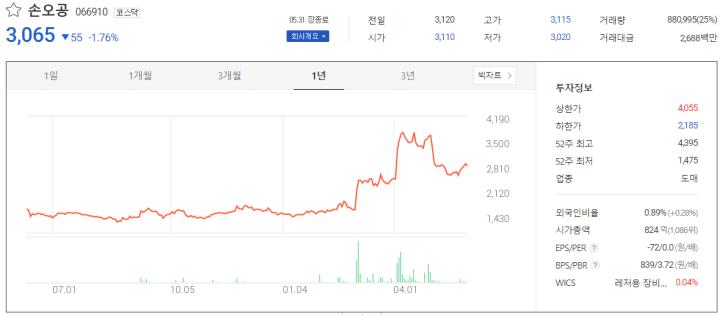 디즈니플러스관련주-손오공