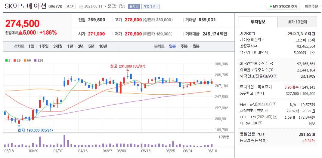 SK이노베이션 차트(일봉)