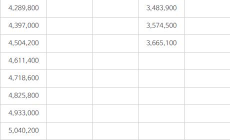 군인 부사관 봉급표
