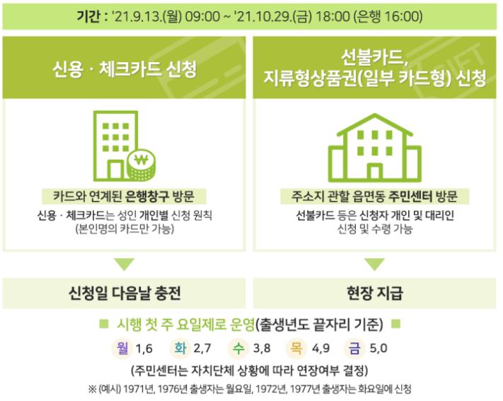 신용.체크.선불카드&지역사랑상품권 오프라인 신청 안내