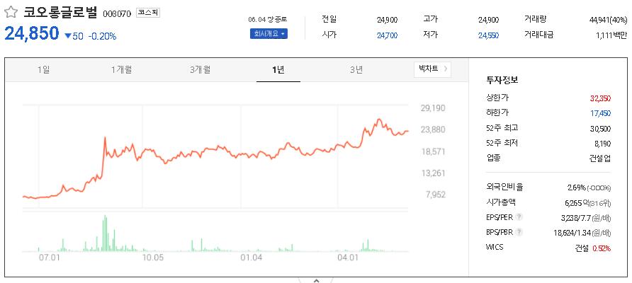 코오롱글로벌