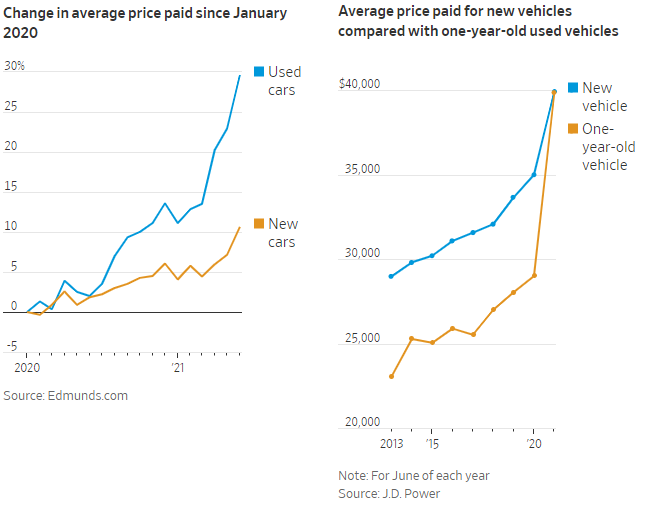 신차와 중고차 가격을 비교한 그래프로 증가율은 중고차 가격이 훨씬 높고, 절대적인 금액은 신차와 중고차 가격이 맞먹고 있음을 보여준다.