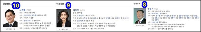 대한민국-부자순위-서경배-이부진-정몽구