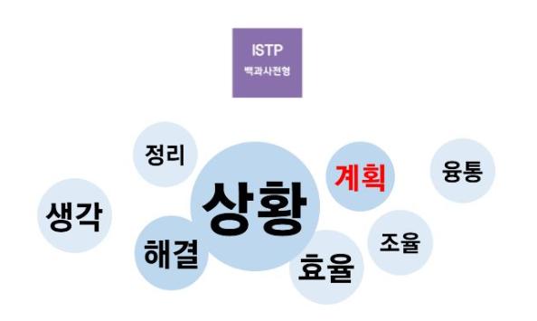 ISTP 유형 특징 연애궁합 총정리(+장점 단점 직업 추천 궁합 팩폭 매력 MBTI유형)