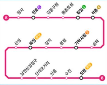지하철-8호선-노선도