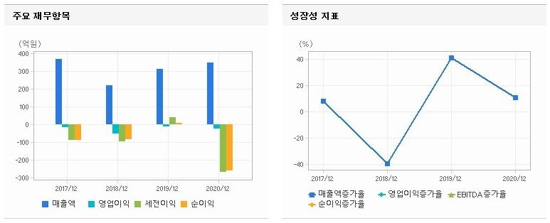 그래프-영업이익률-차트