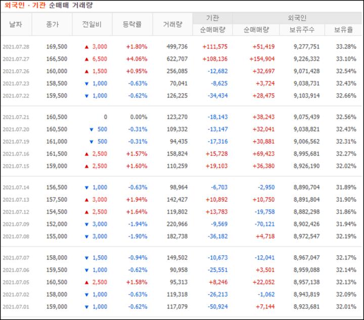 투자자별 매매동향