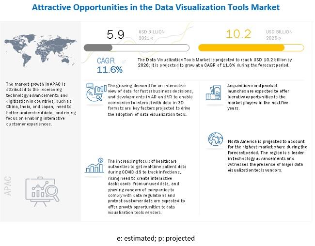 데이터 시각화 도구 시장 연평균 11.6% 성장