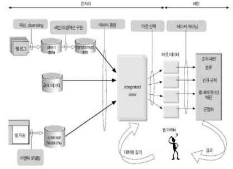 웹마이닝-처리과정-이미지