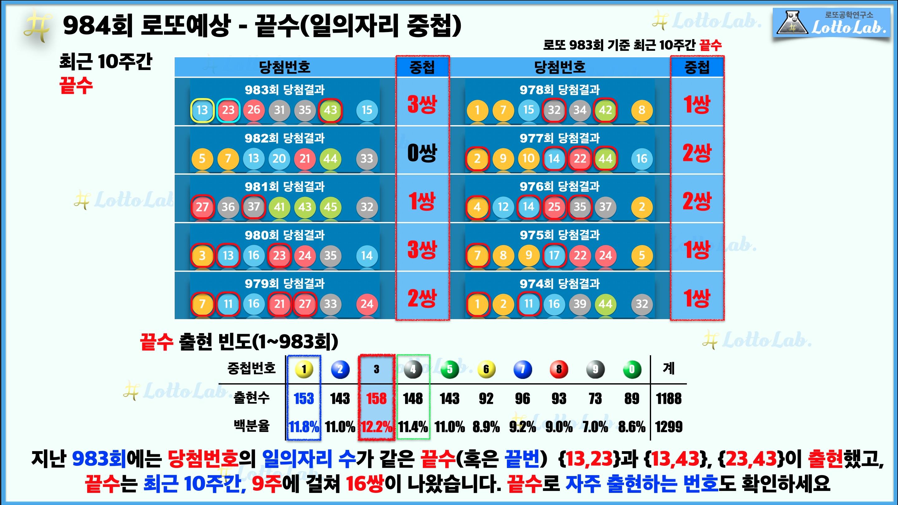 로또랩 로또984 당첨 번호 예상 - 끝수