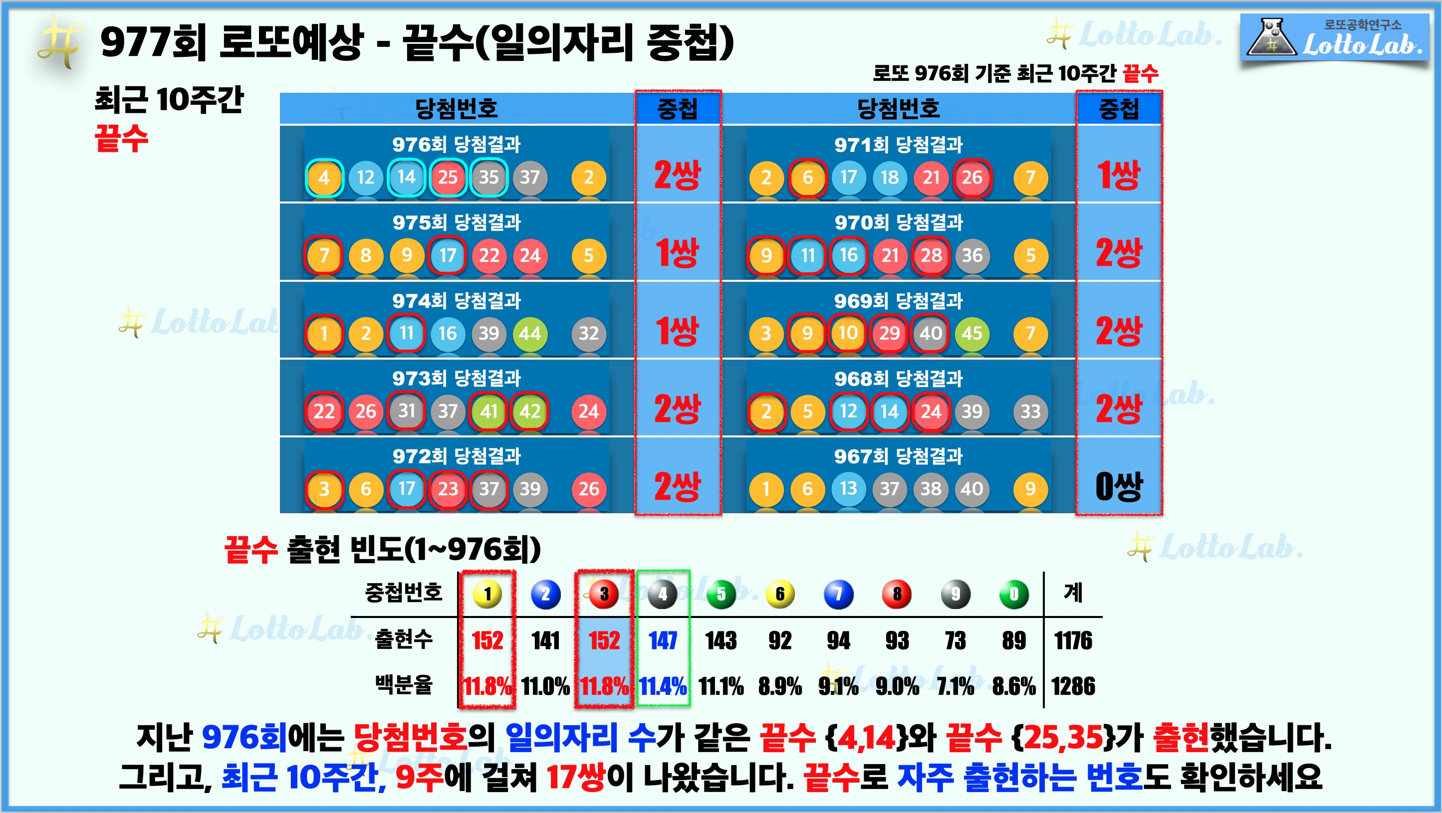 로또랩 로또977 당첨 번호 예상 - 끝수