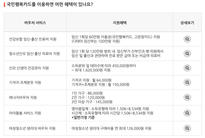 국민행복카드바우처혜택안내