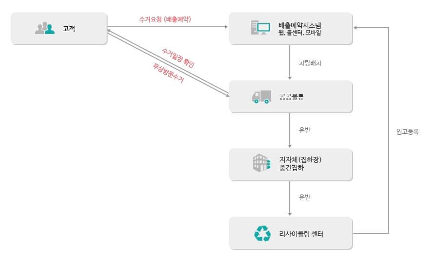 폐가전제품-무상수거-운영-프로세스