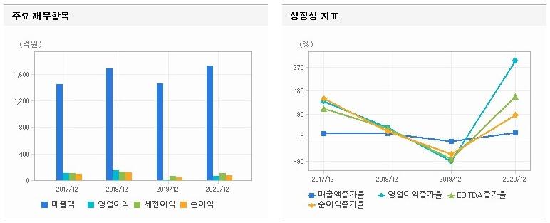 그래프-지표-재무항목-증가율