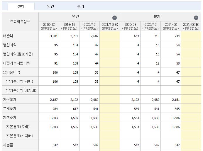 대영포장 재무제표