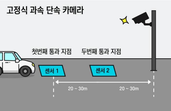 고정식 신호 단속카메라 작동원리