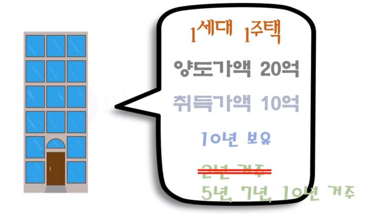 2021년-장기보유특별공제-변경사항-예시2