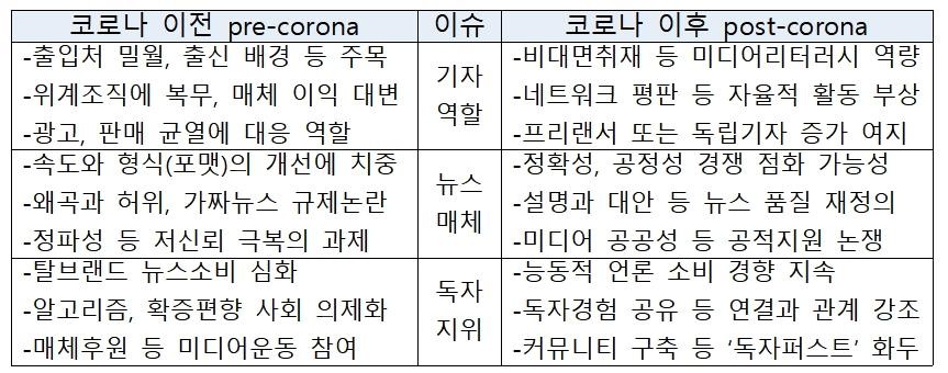 '포스트 코로나'가 한국언론에 던지는 과제...오직 '신뢰 경쟁'만이 유효하다