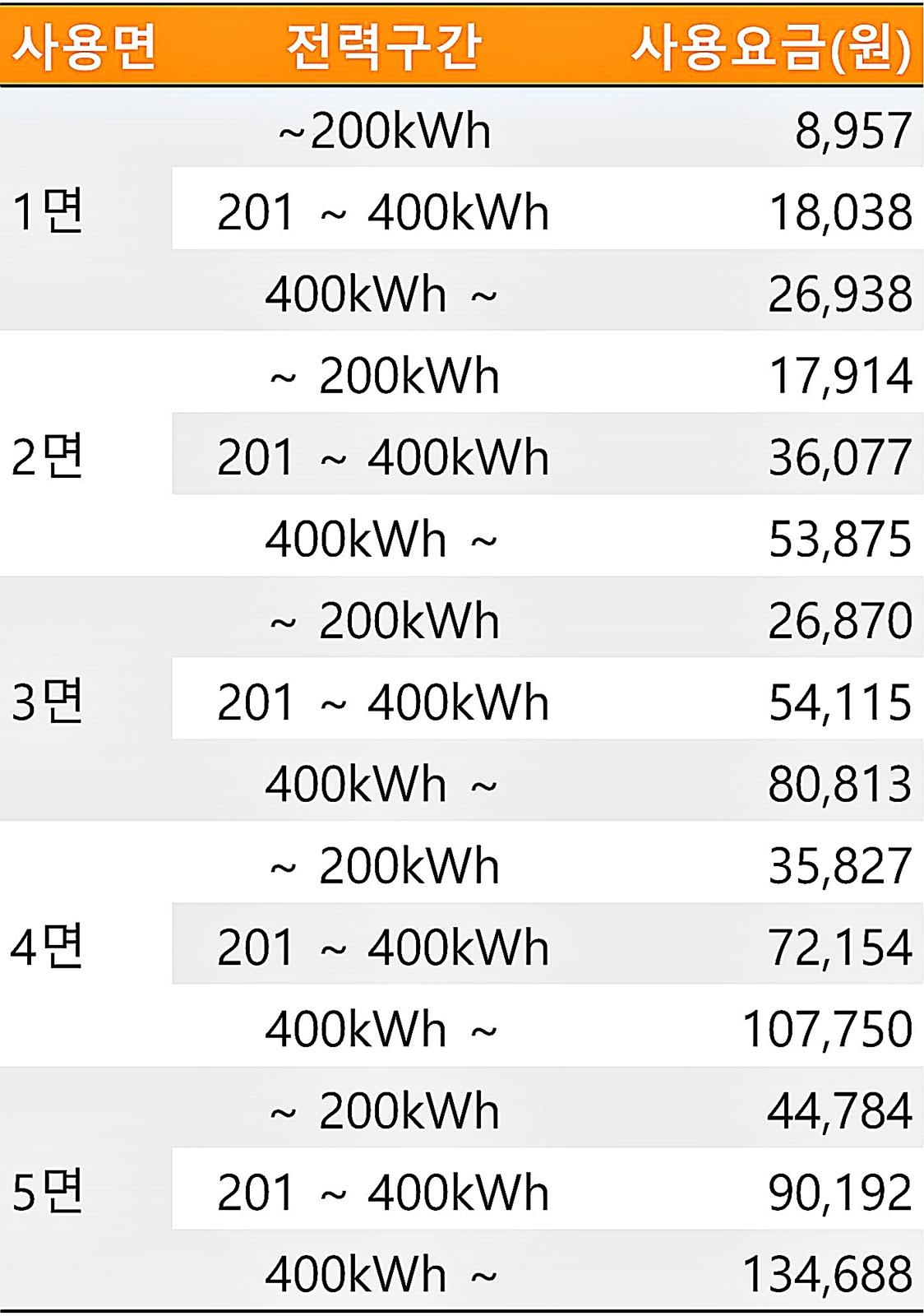 오방난로 전기요금 계산표