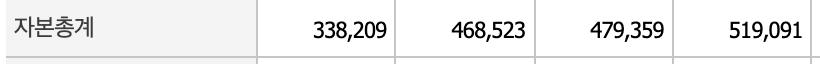 SK하이닉스 자본총계표