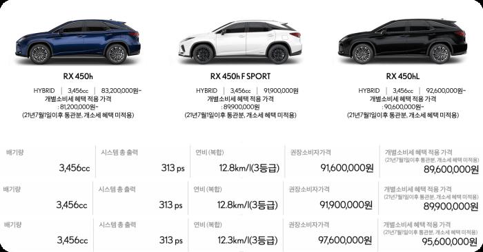 렉서스-rx-suv모델가격-연비-배기량표
