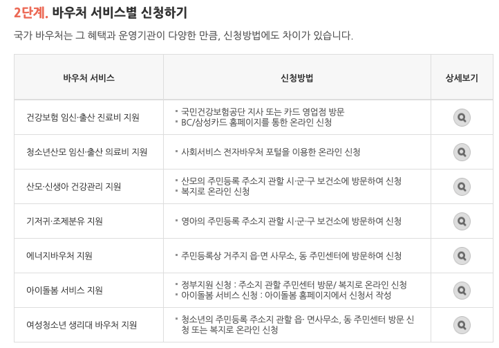 국민행복카드바우처신청안내