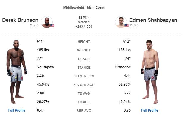 UFC 라스베가스5 브런슨 VS 샤바지안 대진표 - 샤바지안은 미래의 챔피언의 포텐셜을 보여줄 수 있을까?