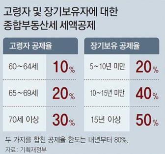 종부세-장기보유자-세액공제율