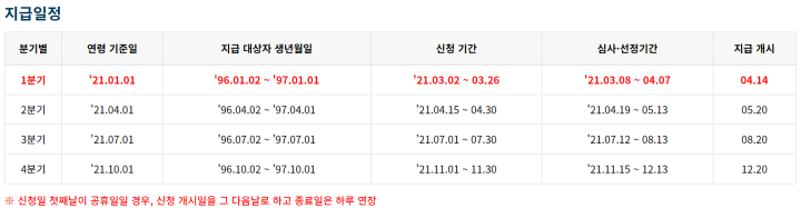 경기도-청년기본소득-신청기간