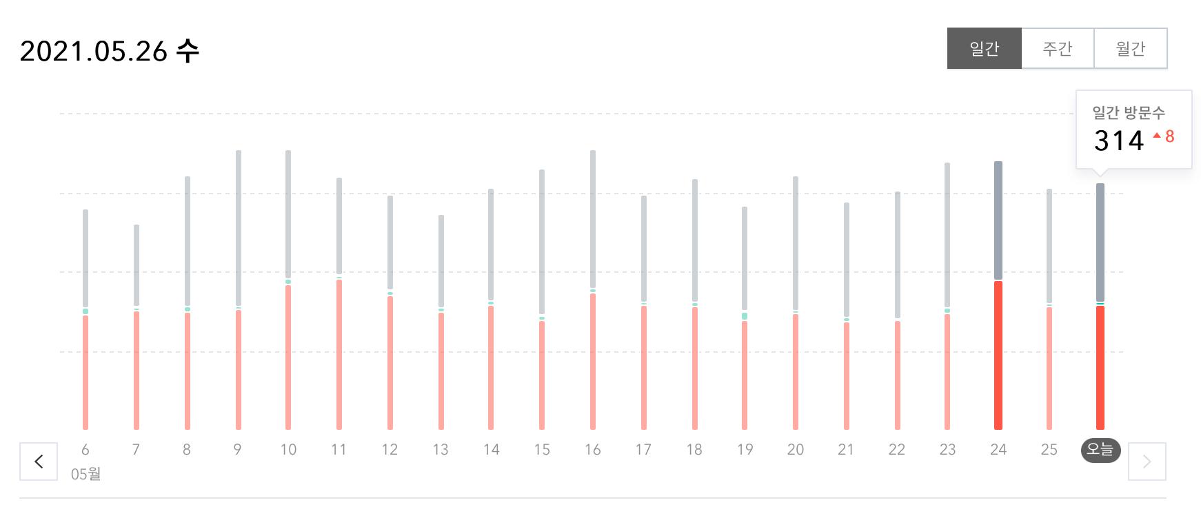 최근-블로그-방문자-그래프