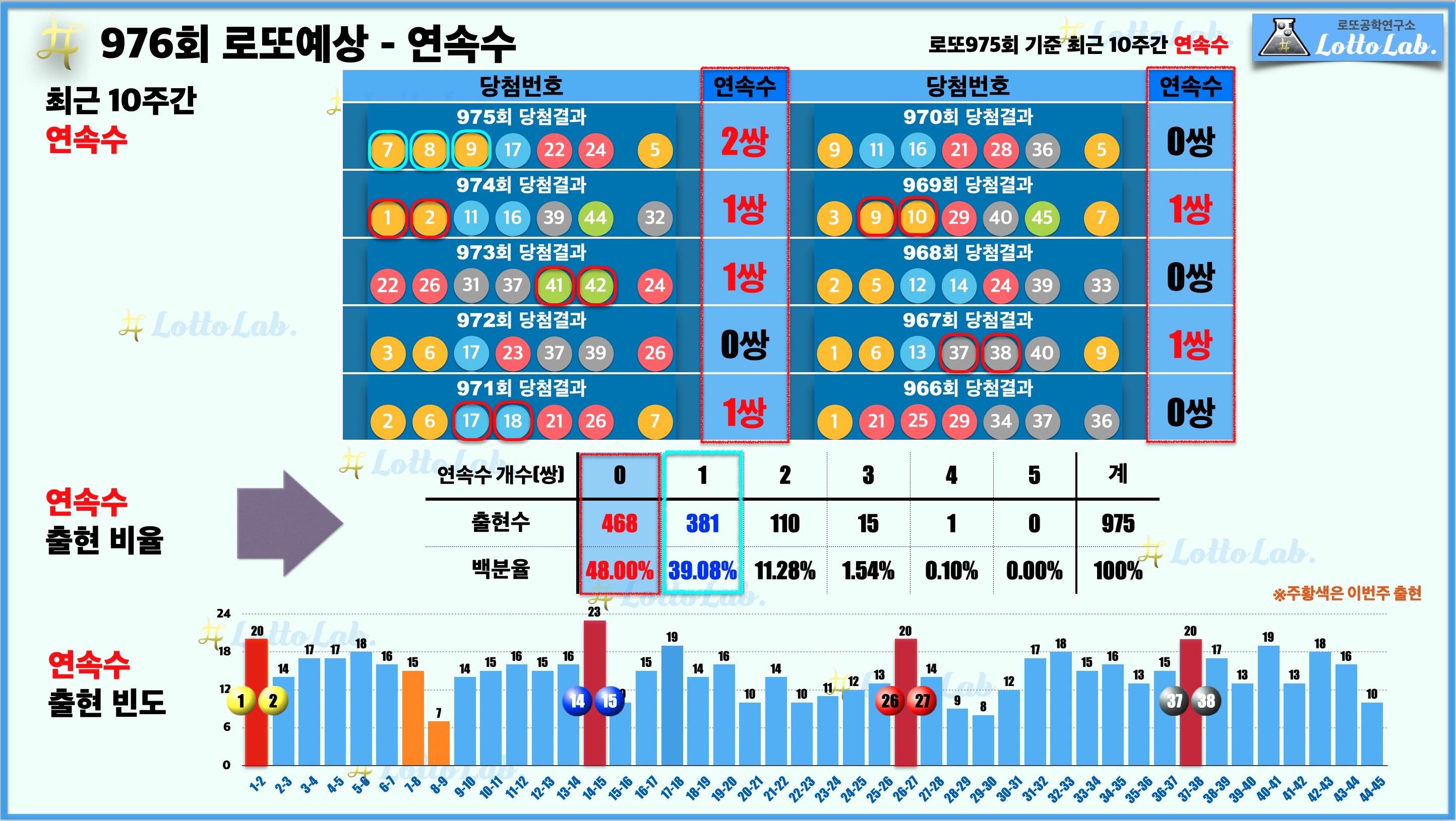 로또랩 로또976 당첨 번호 예상 - 연속수