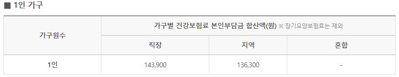 상생 국민지원금 1인당 25만원