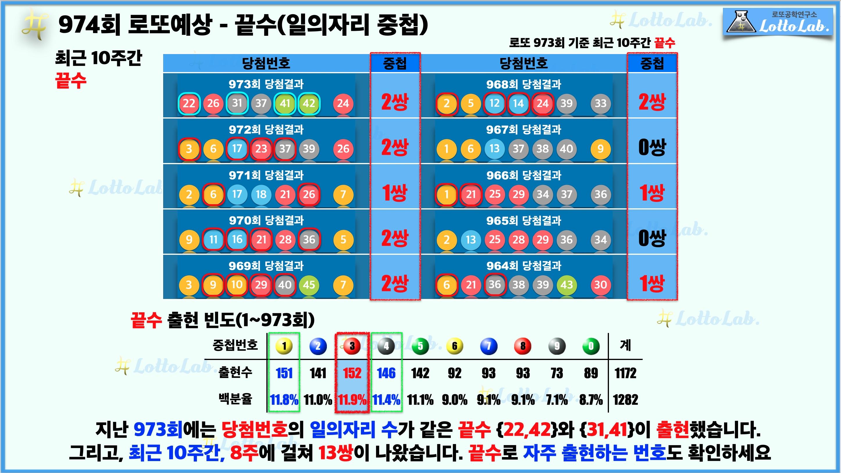 로또랩 로또974 당첨 번호 예상 - 끝수