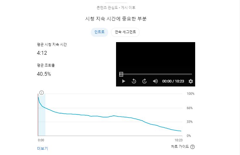 고구마줄기 김치 만들기 시청지속시간에 중요한 부분