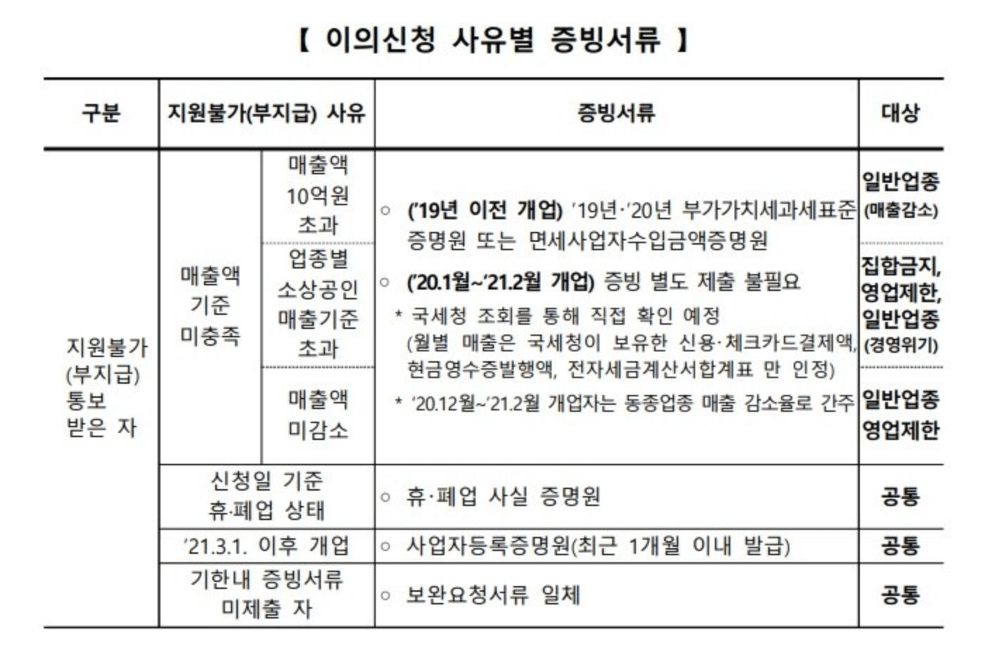 소상공인-버팀목자금플러스-부지급