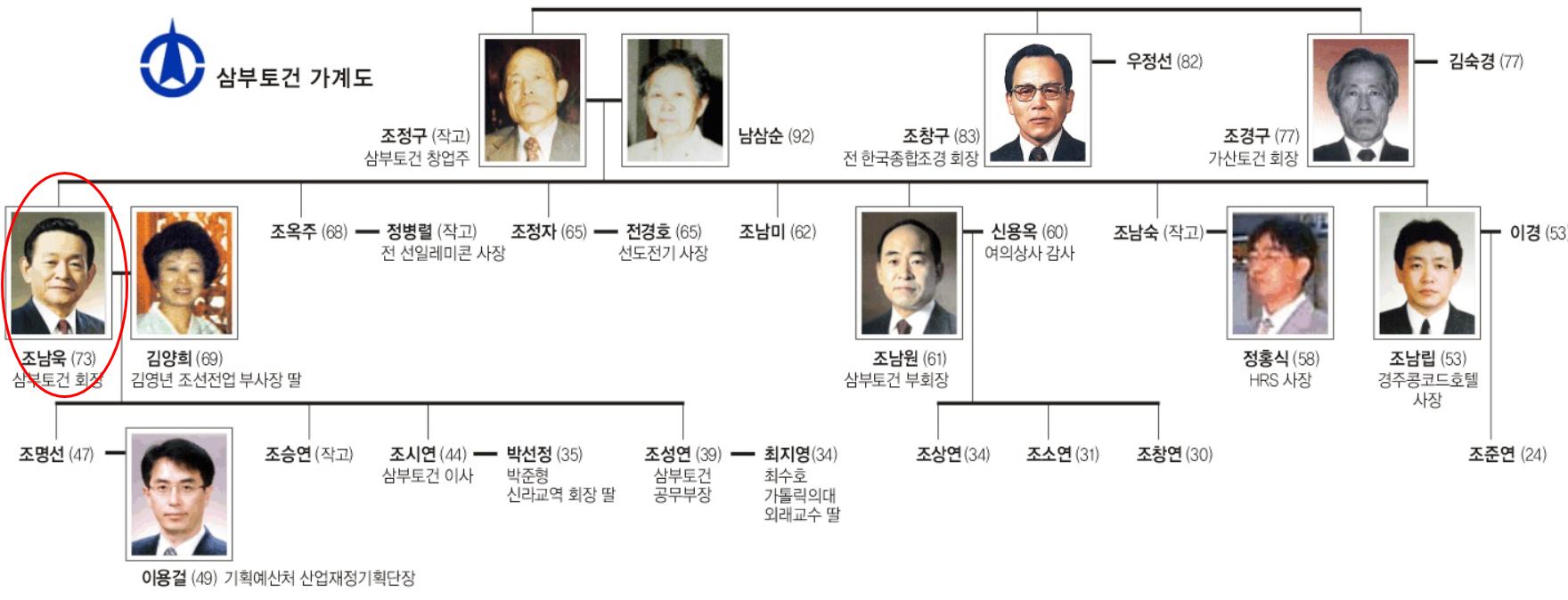 윤석열 부인 김건희 충격적인 과거 김명신 시절(+쥴리 양재택 나이 재산 자녀 집안 대학)