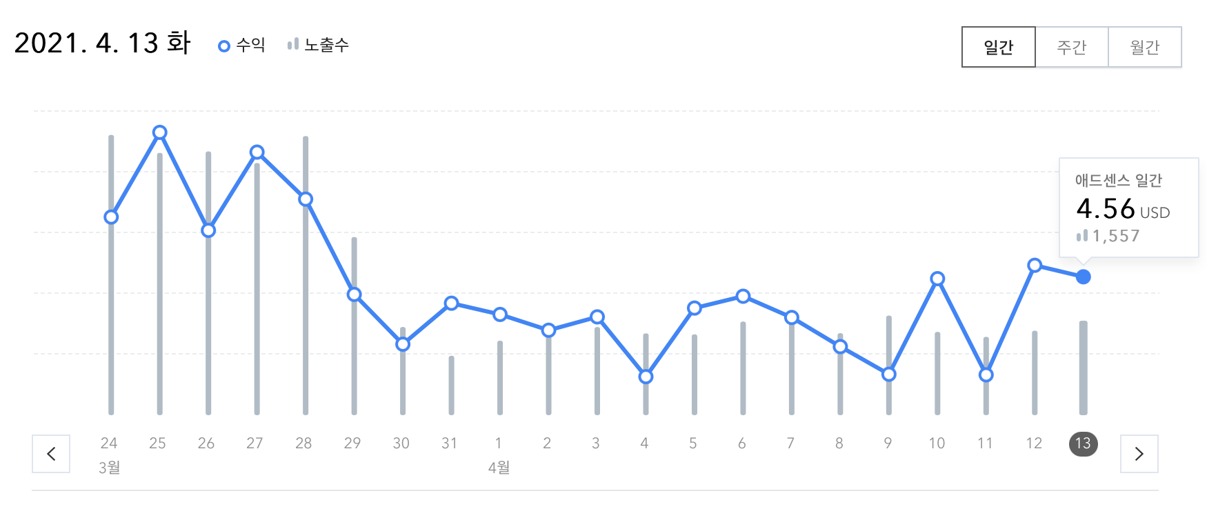 블로그-수익-그래프