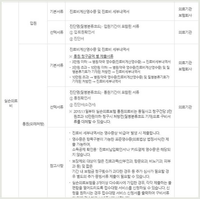 의료비증빙서류-목록