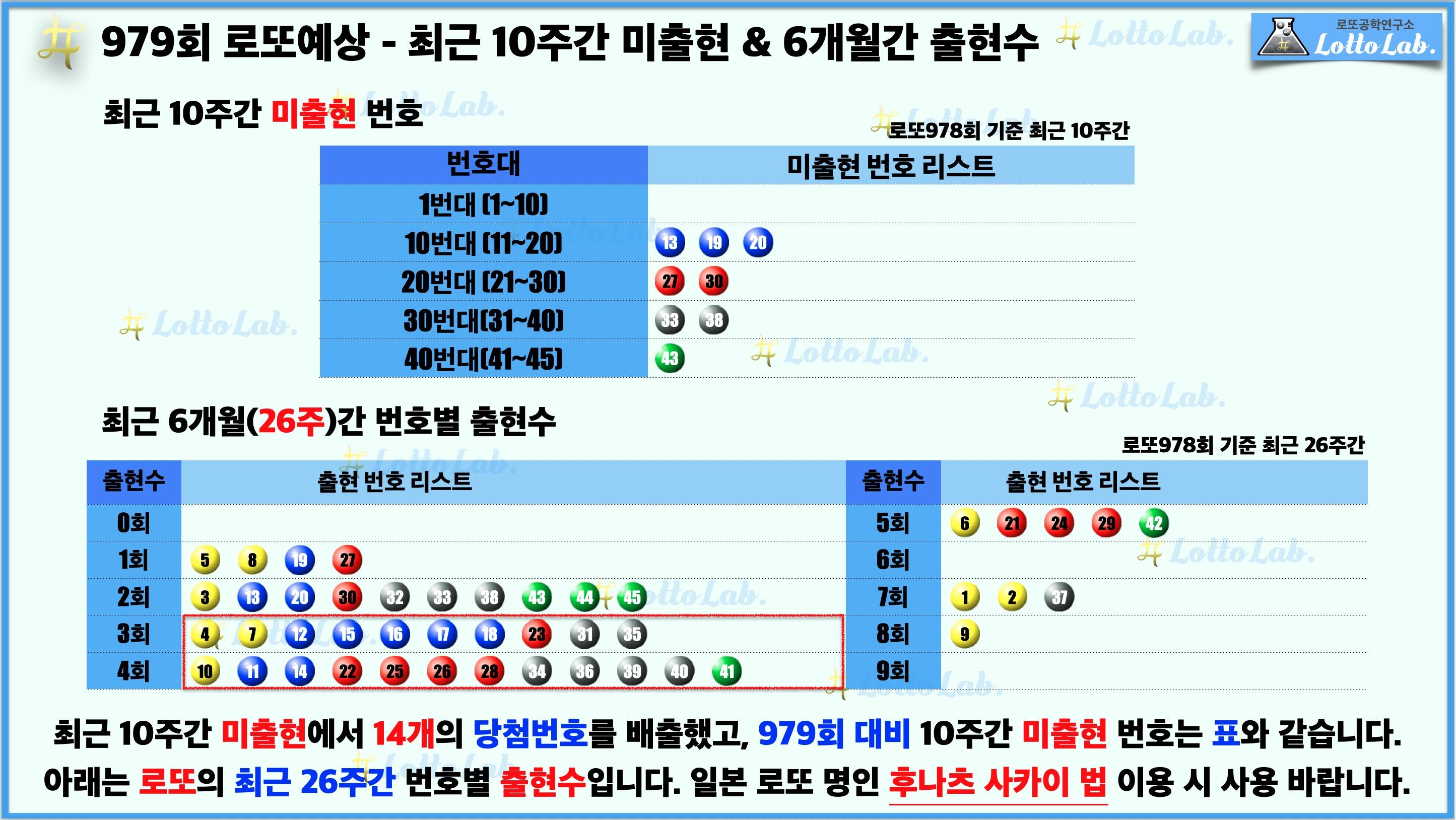 로또랩 로또979 당첨 번호 예상 - 미출현 출현수