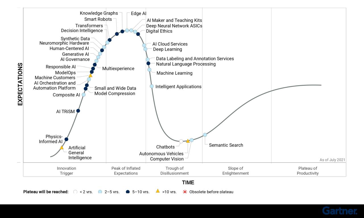 단기 AI 트렌드 혁신을 주도하는 4가지...가트너, 'AI를 위한 하이프 사이클, 2021'