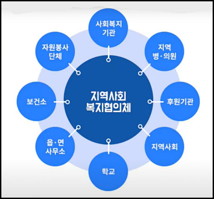지역사회복지협의체