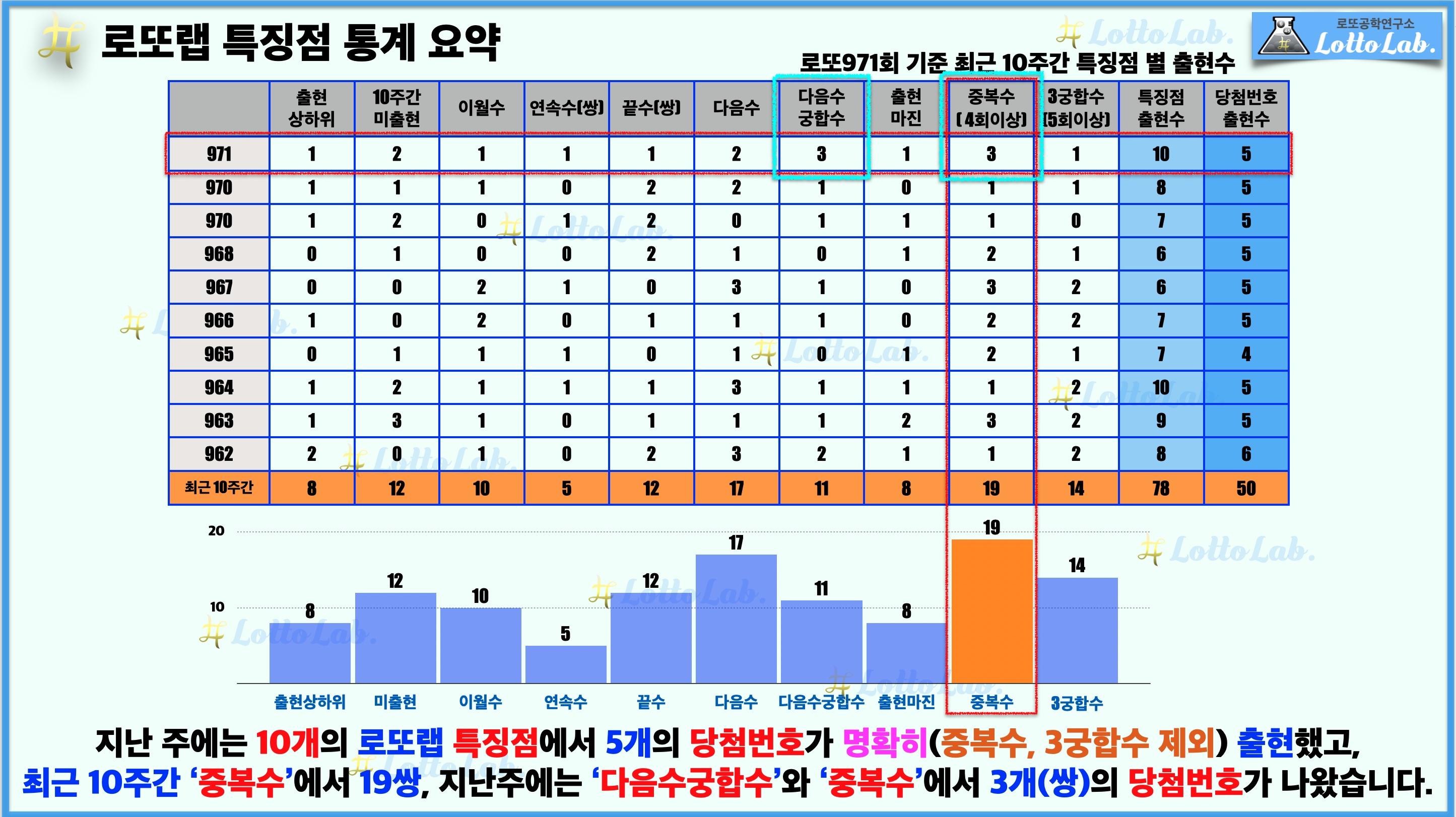 로또랩 로또 971 최근 10주간 특징점 1등 당첨번호 출현 결과