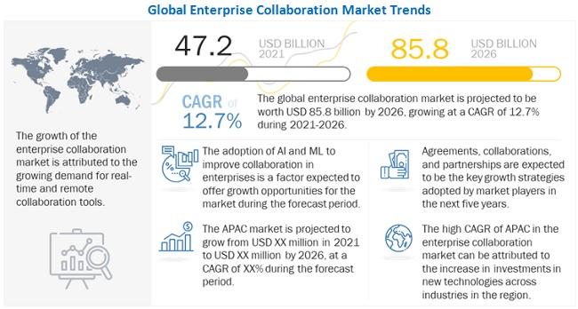 기업 협업 시장 2026년까지 연평균 12.7% 성장...2026년 시장규모 858억 달러