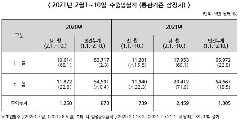 ▲ 2021년 2월1∼10일 수출입실적(통관기준 잠정치)