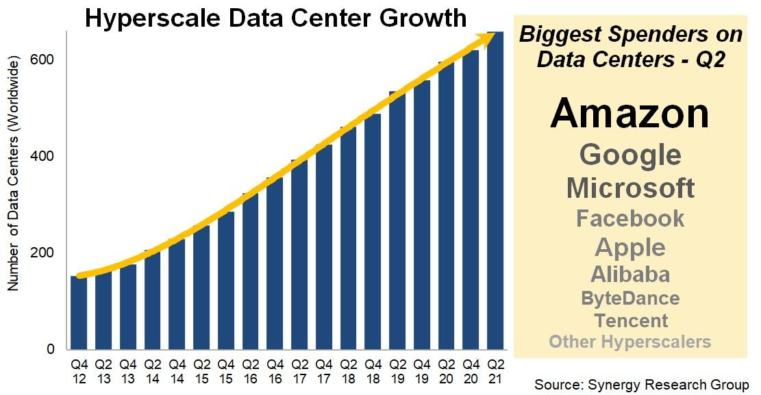 """전 세계 하이퍼스케일 데이터 센터 659개...SRG, """"3년 동안 분기 평균 16개 증가"""""""
