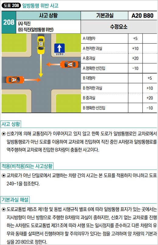과실비율 인정기준 예시 중 일방통행 위반사고의 과실비율 기준